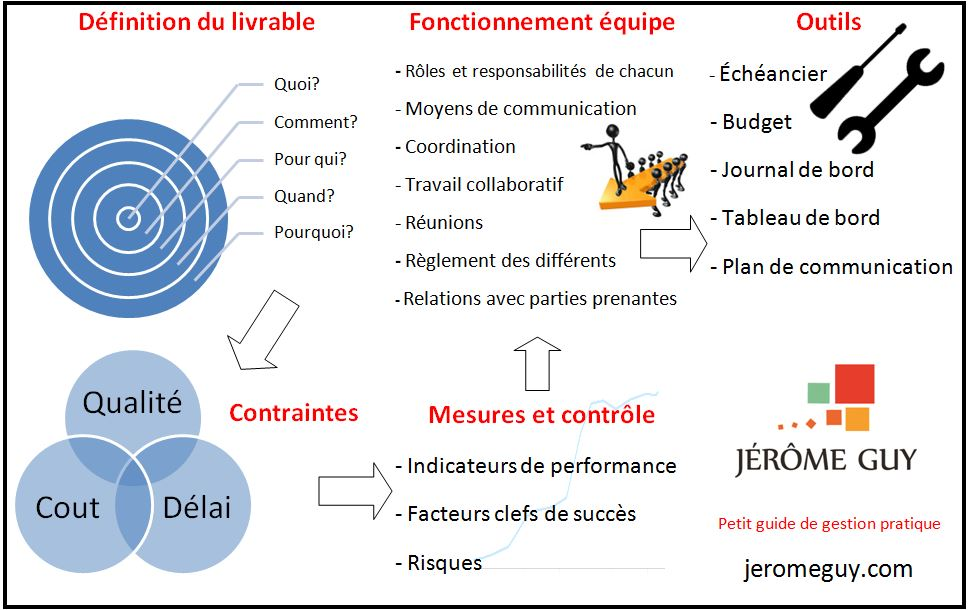 Gestion projets